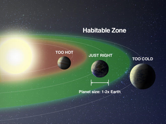 "To find another planet like Earth, astronomers are focusing on the ""Goldilocks"" or habitable zone around stars--where it's not too hot and not too cold for liquid water to exist on the surface. (NASA)"
