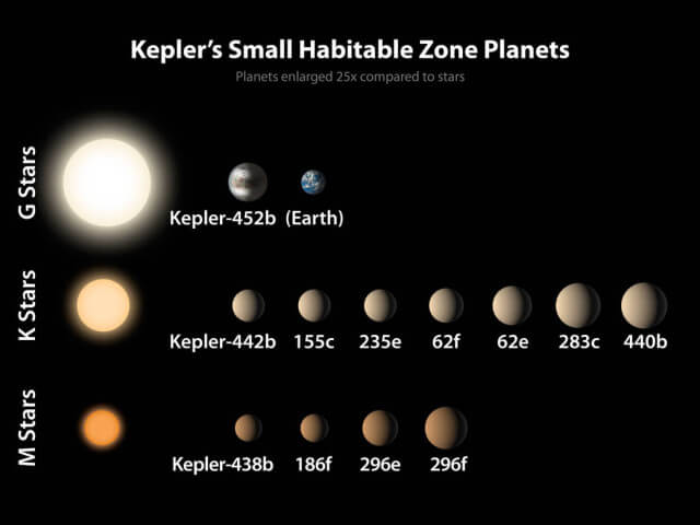 The twelve exoplanets detected so far closest to Earth in size, lined up with the type of stars they orbit. (NASA Ames)