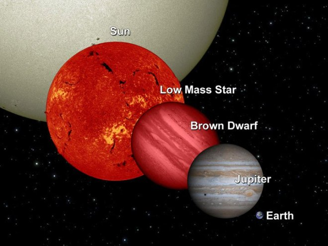 Size comparison of stellar vs substellar objects. (Credit: NASA/JPL-Caltech/UCB).