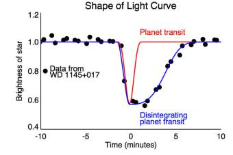 When an Earth-size planet passes in front of a star, it creates a symmetric dip in the star's light that's shaped like the red curve here. But astronomers detected the strange-looking, blue dip in light from the white dwarf 1145+017. The team suspects the signal comes from a tiny disintegrating planet or asteroid and its comet-like dusty tail. The black dots are measurements recorded by the Kepler spacecraft during its K2 mission. CfA / A. Vanderburg - See more at: http://www.skyandtelescope.com/astronomy-news/white-dwarf-eats-planet2610201523/#sthash.p9521Fxi.dpuf