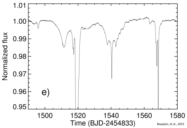 """The unusual light curves for """"Tabby's Star,"""" which feature some extremely large dips and other smaller ones. The X-axis label """"Kepler day"""" means days following the Kepler launch. (NASA/Kepler Space Telescope) The unusual light curves for """"Tabby's Star,"""" which feature some extremely large dips and other smaller ones. The X-axis label """"Kepler day"""" means days following the Kepler launch. (NASA/Kepler Space Telescope)"""
