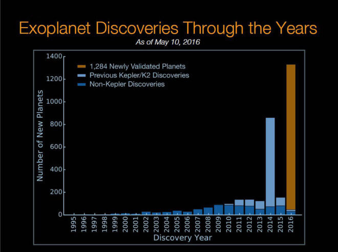 he histogram shows the number of planet discoveries by year for more than the past two decades of the exoplanet search. The blue bar shows previous non-Kepler planet discoveries, the light blue bar shows previous Kepler planet discoveries, the orange bar displays the 1,284 new validated planets. (NASA Ames/W. Stenzel; Princeton University/T. Morton)