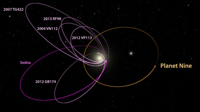 """The six most distant known objects in the solar system with orbits exclusively beyond Neptune (magenta) all mysteriously line up in a single direction. The new report shows a planet with 10 times the mass of the earth in a distant eccentric orbit anti-aligned with the other six objects (orange) is required to maintain this configuration. Image: Caltech/R. Hurt (IPAC)"""""""
