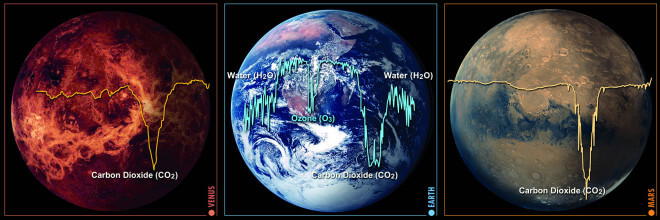 SA (2001) By looking for signs of life like we have on earth, we focus on trying to find the presence of oxygen, ozone, water, carbon dioxide, methane and nitrous oxide; indicating plant or bacterial life. Looking at the figure above, we can see how complex Earth's spectra is compared to Mars or Venus. This is because of various factors that balance and control the elements needed for life as a whole. In the same way, we're hoping to find life that strongly interacts with its atmosphere on a global scale.