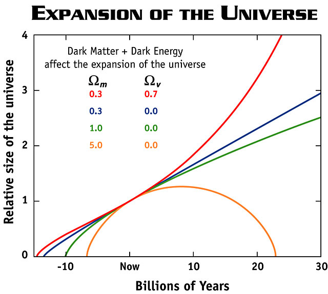 Different fates of the Universe -- orange = closed, green = flat/critical, blue = open, red = open and accelerating
