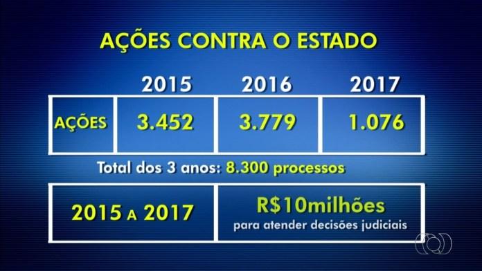 Ações judiciais se acumulam e passam de 8,3 mil (Foto: Reprodução/TV Anhanguera).
