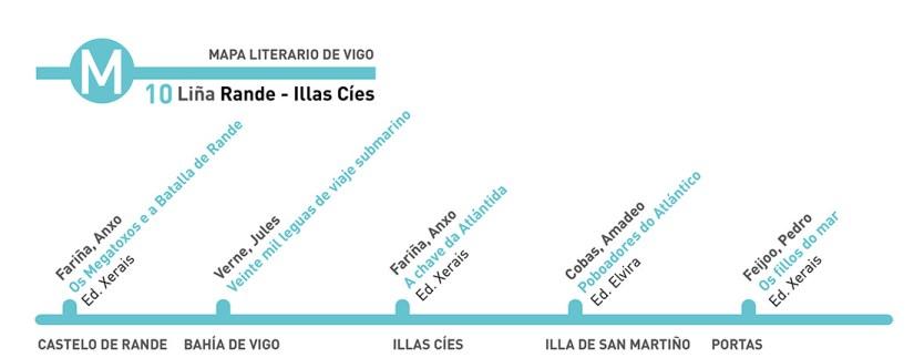 Mapa literario de Vigo - Biblioteca Municipal Xosé Neira Vilas Illas Cíes Rande