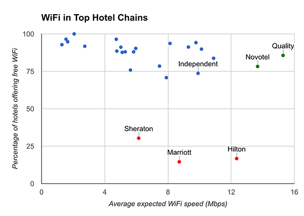 Hotel WiFi Test Graph