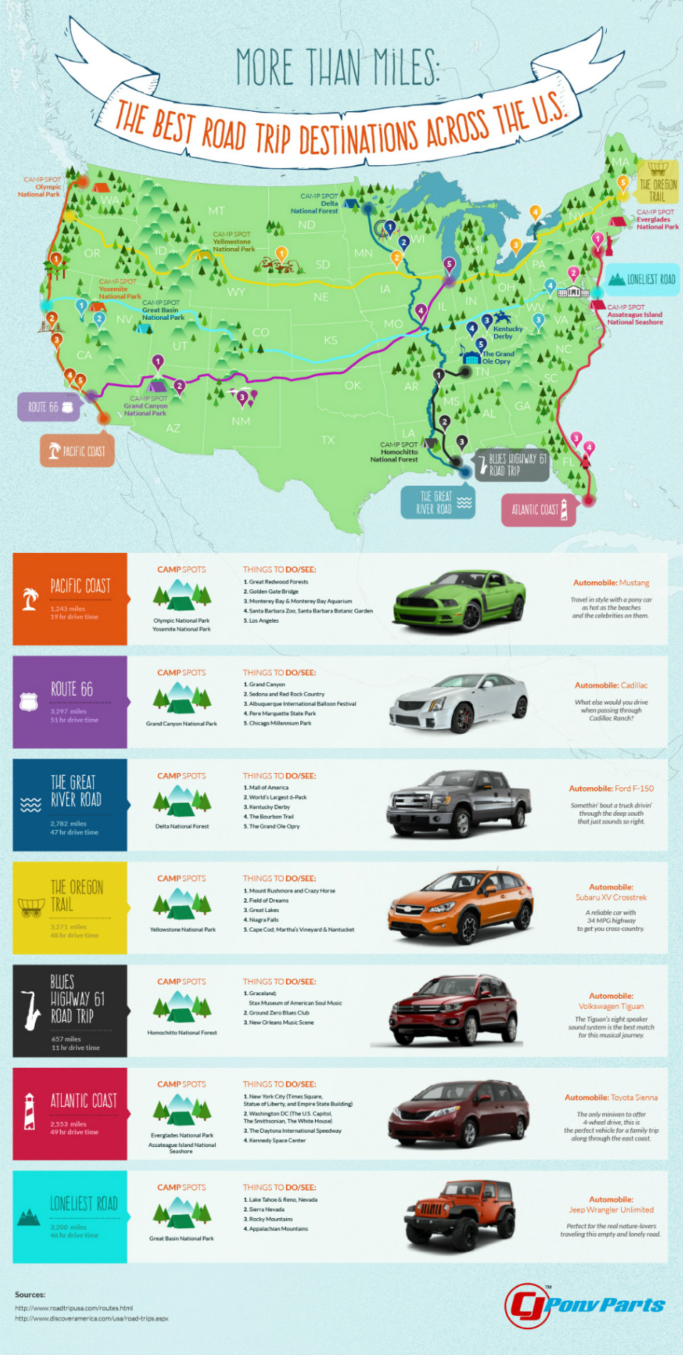 roadtripsinfographic-mhv2