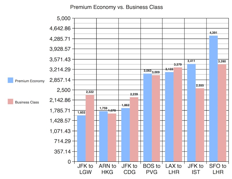 When Flying Business Is Cheaper than Premium Economy (and When it ...