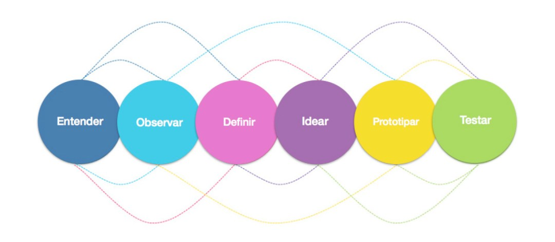 Design thinking, proceso
