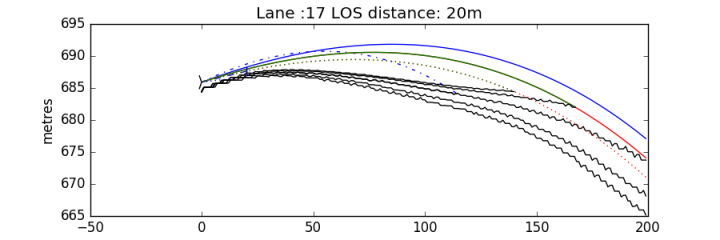 Arrow trajectories plotted over the terrain.
