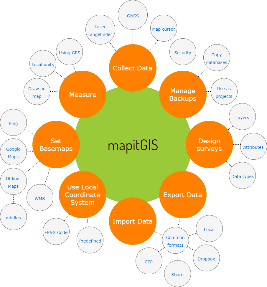 Mapit GIS functional diagram