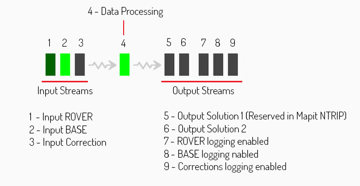 RTK Processing Status
