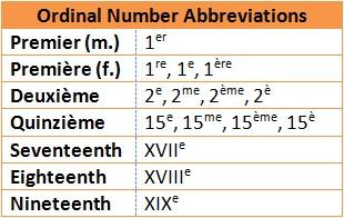 Ordinal abbreviations