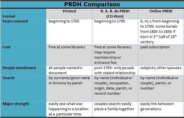 PRDH Comparisons