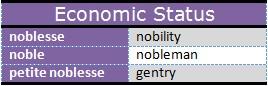 Economic Status Terms