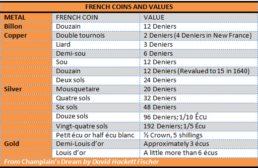 French Coins and Values
