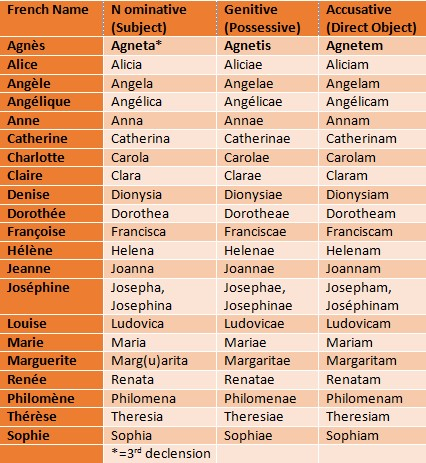 French Female Names in Latin