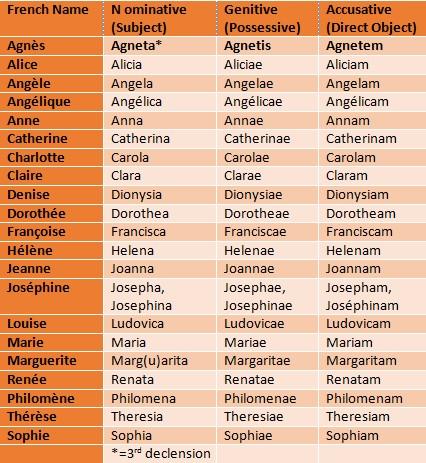 French Female Names in Latin