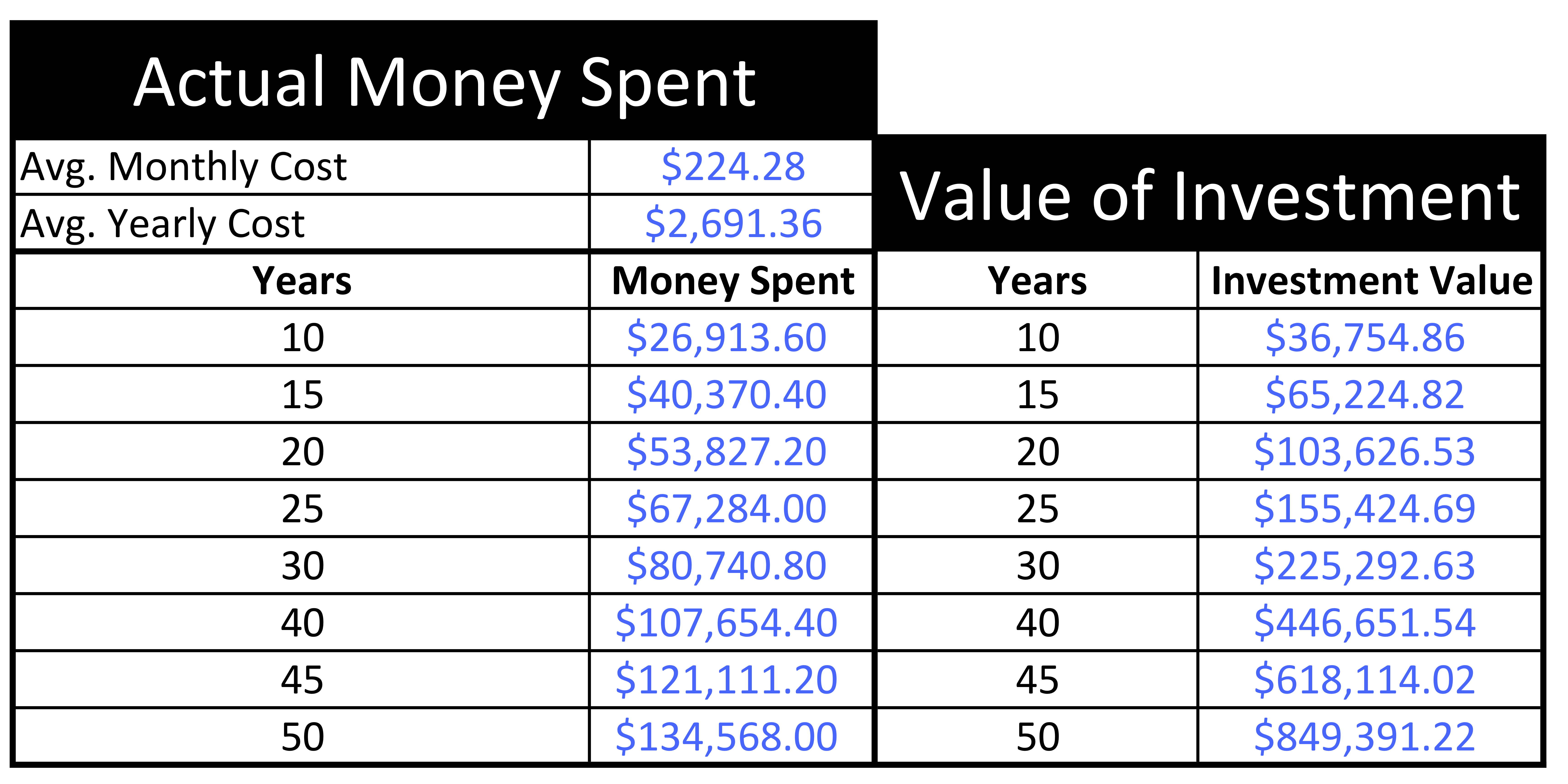 3 Habits That Are Costing You Hundreds Of Thousands