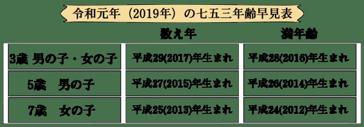 七五三 blog