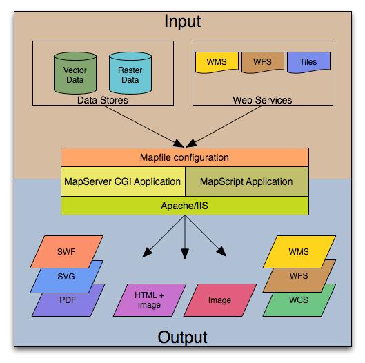 Anatomy of Maspserver Application
