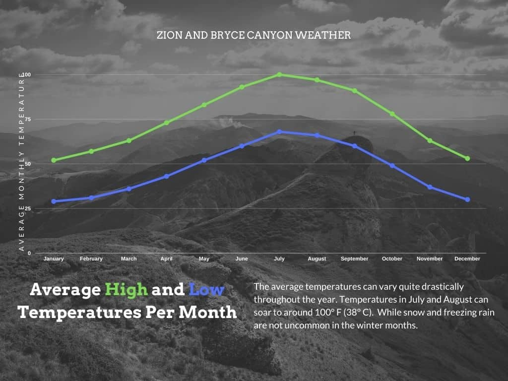 Zion-to-Bryce-Canyon-Weather
