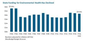 Chart - Funding for Environmental Health Has Declined