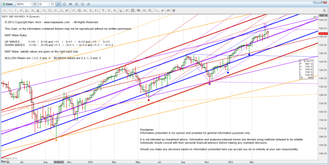 I US SPX W trend channel