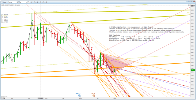 PM Gold20140104 M weekly in or not