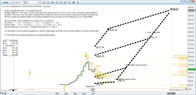 Gold Y Context big picture