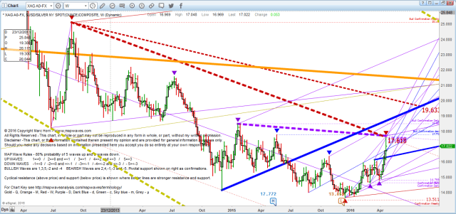 Silver Weekly 22 April