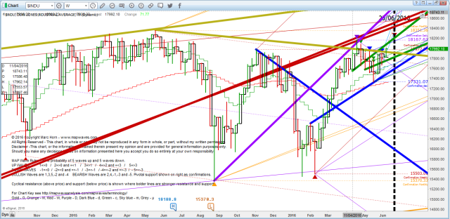 DOW WC 6 June