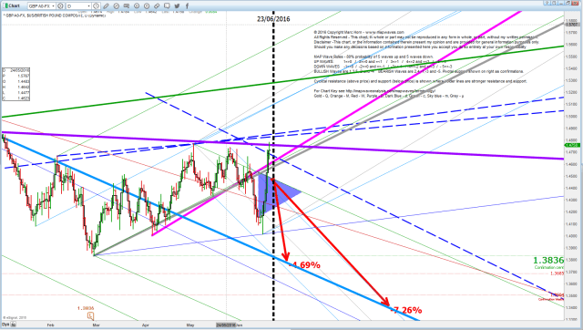 GBP D 21 June coming high