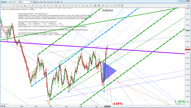 GBP new trend