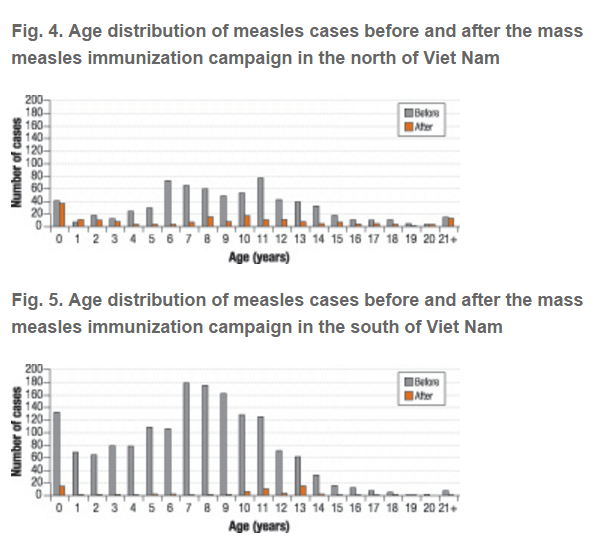 measles age distribution