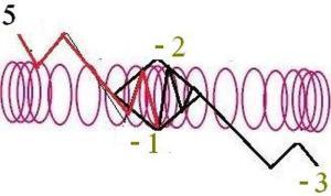 Longitudinal waves MAP Analysis Fractal Waves Down