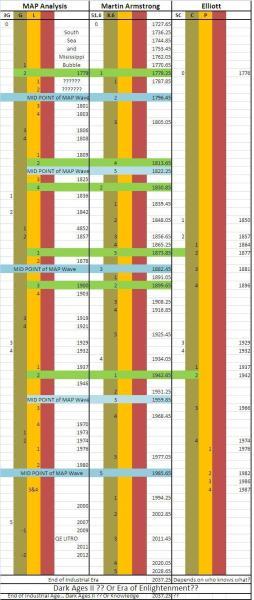 MAP Analysis ECM and EW comparison