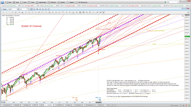 SPX Weekly bullish channel