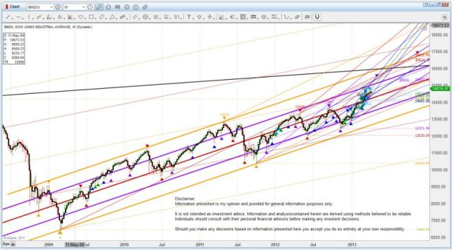 US DOW 130410 M channel