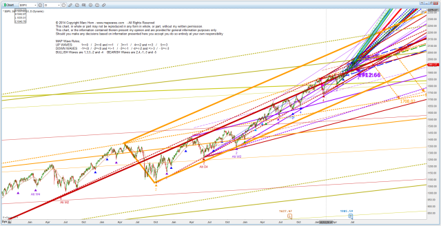 US SPX D Big Picture 20140708