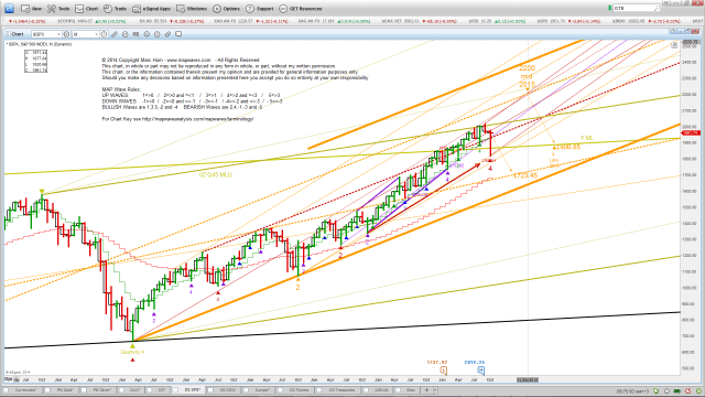 US SPX M Breakout channel