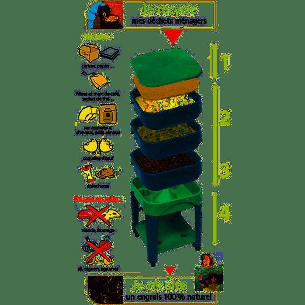 Lombricompostage, actualité, CCMG 2019