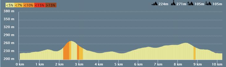 Profil_10km