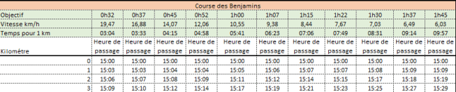 Temps_de_passage_benjamins