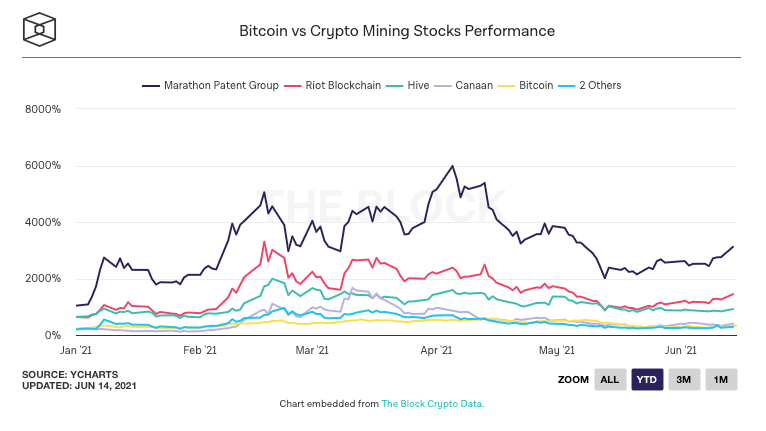 A chart from The Block showing Marathon Digital Holdings leading crypto stocks