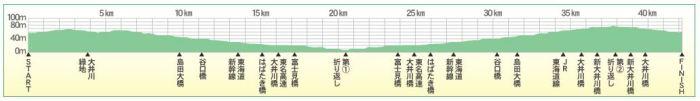 しまだ大井川マラソン コース 高低差