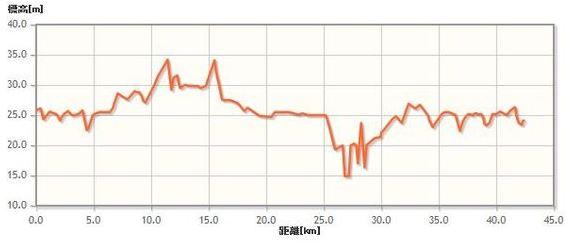 つくばマラソン コース 高低差