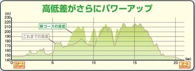 三田国際マスターズマラソン コース 高低差